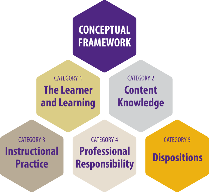conceputal framework and ethical dispositions chart The professional dispositions of the conceptual framework represent the attitudes expected of all educational professionals the dispositions identified are embedded in program curricula, as well as modeled and encouraged by members of the unit.